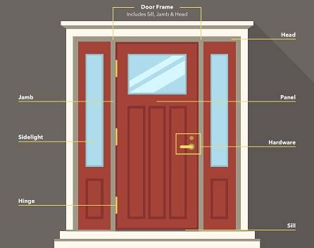 door parts name a guide to the different parts of a door pella