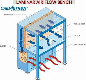 Laminar Airflow Bench At Rs 30000   Piece