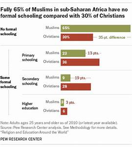 Muslims in sub-Saharan Africa more likely than Christians ...