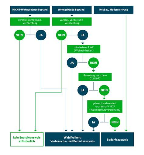 energieausweis neubau pflicht energieausweis erstellen lassen