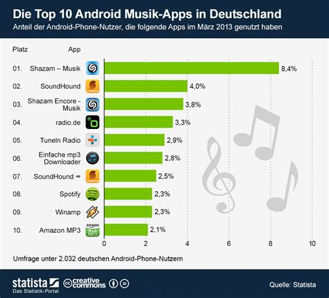 top 10 best android apps top 10 android apps of january 2017 phonedog infografik die top 10 android musik apps in deutschland