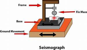 What Is A Seismograph  Facts  Application  U0026 Working Of