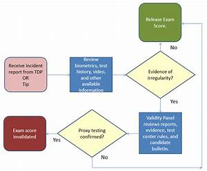 Test Security Flowcharts