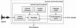 The Block Diagram Of An Automatic Speech Recognition And