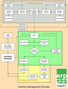 Erp123 Flow Charts