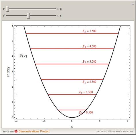 Perturbation Function Wikipedia