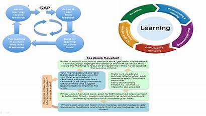 Learning Journey Feedback Sherrington Methods Tom David