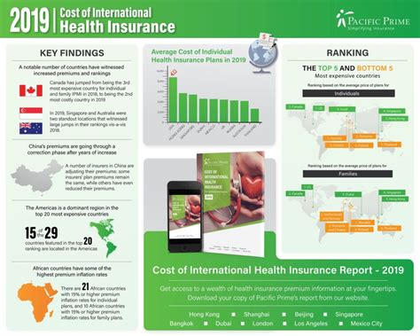 (the coverage is subject to policy limits. Health Insurance Premiums Are on the Rise in 97 Countries Around the World - Insurance-Canada.ca ...