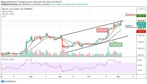 On this date, bitcoin reached a new all time high above $20k, bypassing 2017's record price. Bitcoin Price Prediction: BTC/USD Sets A New 2020 High; Price Touches $14,245