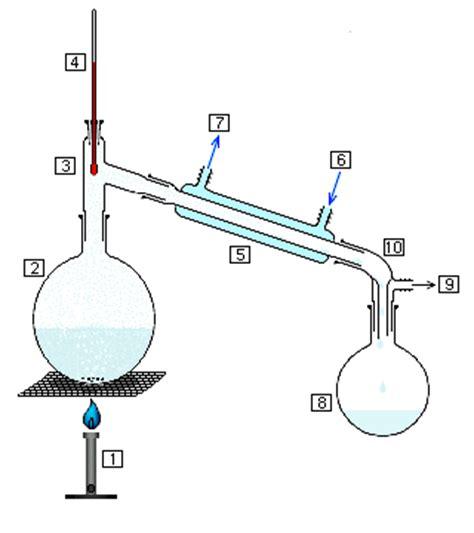 Distillation Simple English Wikipedia The Free Encyclopedia