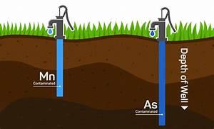 Dr  Aramis Odysseus  Underground Drinking Water Sources In