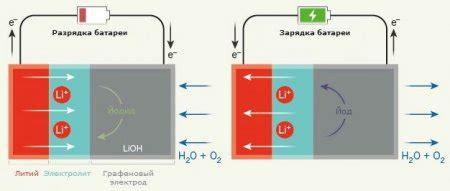 Россия готовит мощнейший прорыв в области альтернативной энергетики