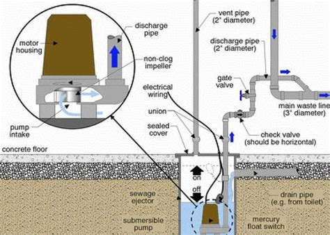 sewage ejector sewer ejector pump services rooter man