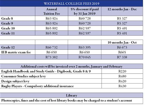 admissions fees waterfall college