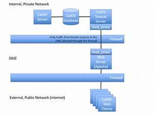 Catdv Web Access Via A Dmz