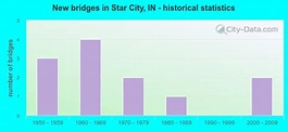 Star City, Indiana (IN 46985) profile: population, maps ...