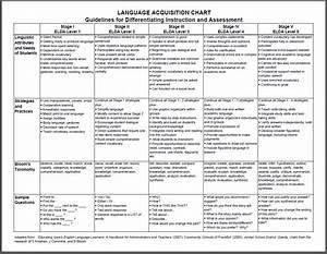 Language Acquisition Chart   Instruction At Sioux City Csd