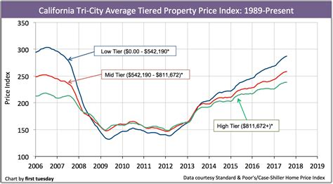 California Price by California Tiered Home Pricing Tuesday Journal
