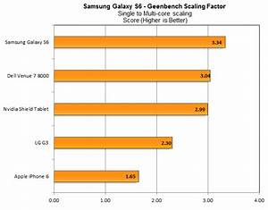 New Galaxy S6 benchmarks show Samsung beating its rivals ...