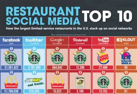 6 REASONS STARBUCKS EXCELS AT SOCIAL MEDIA MARKETING