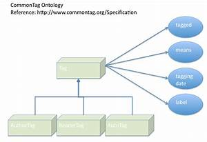 Nextgenapp Com  Commontag Ontology Diagram  Semantic Web