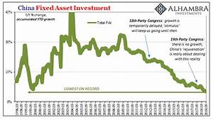 Contra Corner » The China Growth Story Is Over—Industrial ...