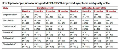 For uterine-sparing fibroid treatment, consider ...