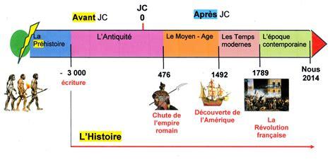 les temps modernes dates frise chronologique fantadys