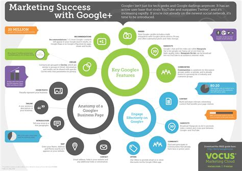 Marketer's Guide To Start With Google Plus [infographic] / Digital Information World Time Schedule You Flowchart Joe Rogan Of Train Flow Chart Help Process Circle Template Online Hospital