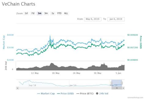 History of exchange rate for btc/rub or (bitcoin / russian ruble). VeChain Price Prediction: VET Striving to touch $0.009 Mark - TheCoinRepublic
