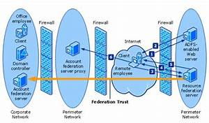 Office 365 And Adfs U2026active Directory Federation Service