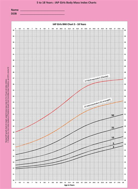 iap growth charts indian academy  pediatrics iap