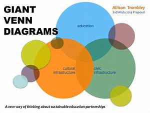 Giant Venn Diagram  New Approaches To Educational Partnerships