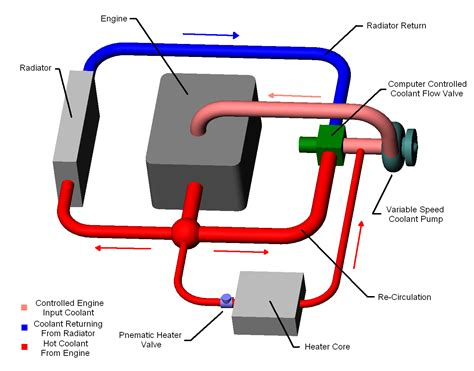 Cooling System Diagram Showing Flow Paths Component