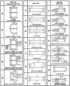 Selecting the proper TEMA Type Heat Exchanger