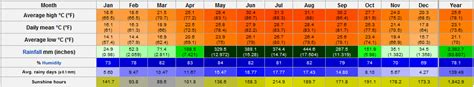 09 20 11 weather forecast and temperature update