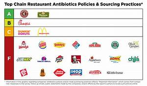 Report Ranks Antibiotics Policies at Fast Food Chains ...