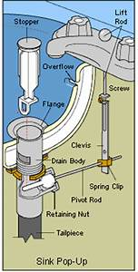 Plumbing How Can I Fix A Sink Drain Stop Which Won39t