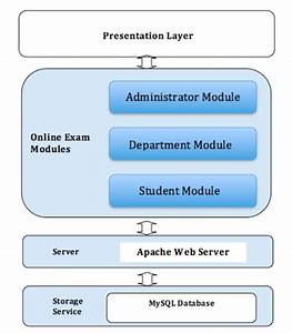 Architecture Of The Online Examination System