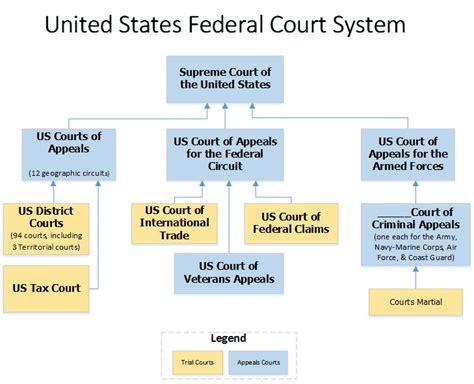 Case Law How Legal Research Libguides