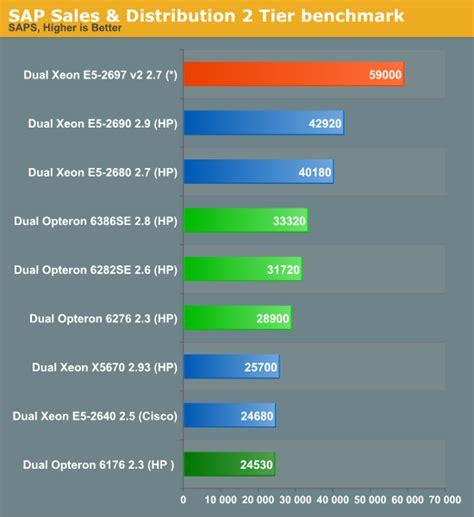 e5 xeon v2 intel benchmark sap 2697 2600 anandtech ivy ep bridge core servers depth profile server