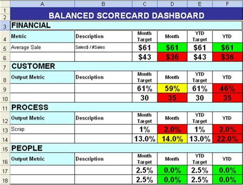 balanced scorecard  color coding work tips pinterest sample resume  business planning