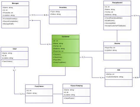 Hotel Reservation System Template by Class Diagram Templates To Instantly Create Class Diagrams