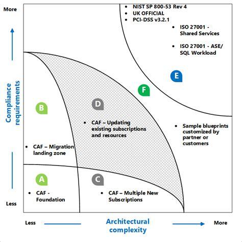 blueprint oernekleri dizini azure blueprints microsoft docs