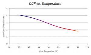 Pictures of Air Source Heat Pump Cop Vs Temperature