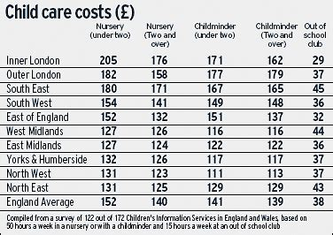 preschool costs nursery fees now rival cost of eton education telegraph 766