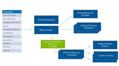 azure resource manager template design azure templates for complex solutions microsoft docs
