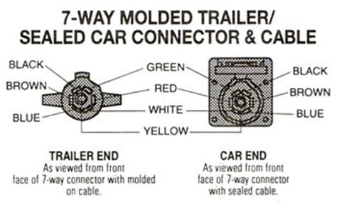 Way Molded Trailer Wire Light Plug Cord Connector