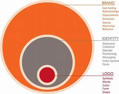 Brand Identity Logos Difference Between Branding Diagram
