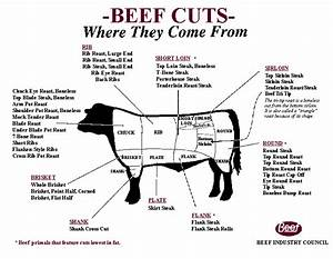Beef Braising Time Chart Distinguishing Beef Cuts Distinguishing Beef Cuts